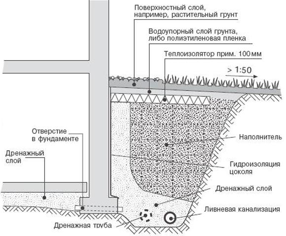 Ремонт дренажных каналов