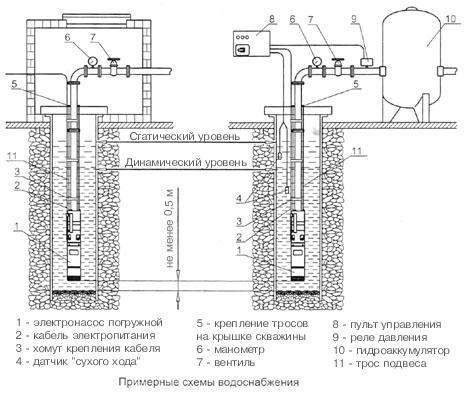 Схема водоснабжения квартиры