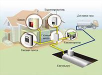 Газификация частного дома. Как провести газ в дом