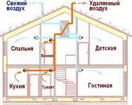 Обеспечение вентиляции в загородном доме