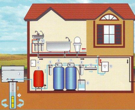 Водоснабжение частного дома своими руками