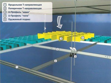 Установка системы подвесного потолка