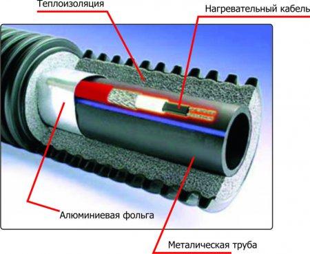 Использование нагревательных кабелей для водопровода
