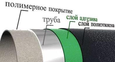 Трубы с полимерным покрытием