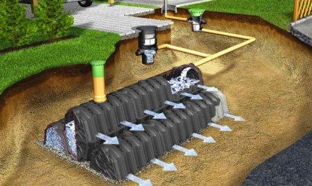 Дренаж загородного участка и водоотвод